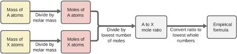 3 2 determining empirical and molecular formulas chemistry