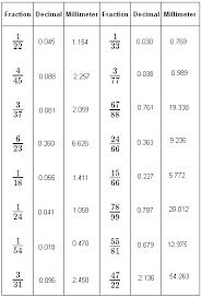 Equivalent Decimals Math Tutorvista Com