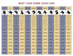 2017 chinese zodiac sign chinese zodiac ox asian wall art astrology art print childrens