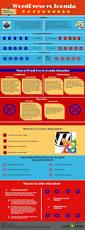 13 best magento development company india images on pinterest