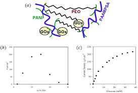 sensors free full text conducting polymers and their