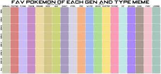 Favorite Pokemon Meme - fav pokemon of each gen and type meme blank by taritoons on