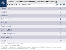 the top 10 nations for bridging the digital divide world