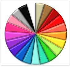 color wheel for makeup artists color wheel every makeup artist should this arte