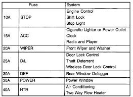 2005 toyota tacoma fuse box i a toyota echo 2001 my radio and dash clock has out i