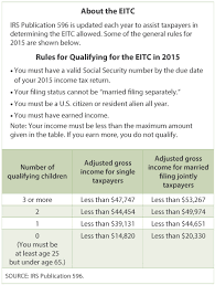 Irs Tax Tables 2015 Income Tax Facts And Filings St Louis Fed