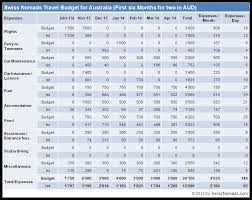 travel budget images How much money do we need to travel around australia swiss nomads png