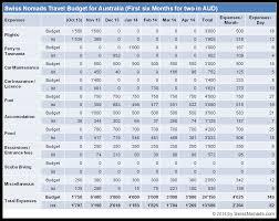 How much money do we need to travel around australia swiss nomads