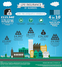insurance facts are you adequately covered theidol