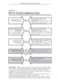 3 easy rules for food combining by donna gates m ed abaahp