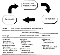 Self Design Home Learners Network by Frontiers A Review Of Self Regulated Learning Six Models And