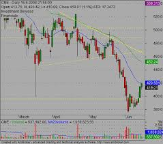 chart pattern trading system pattern trading system