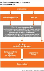 chambre de compensation emir de nouvelles règles pour la compensation des dérivés