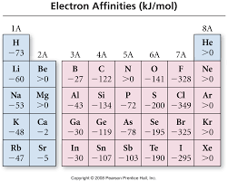 Ap Chem Reference Table Periodicity A Couple More Things Adrian Dingle U0027s Chemistry Pages