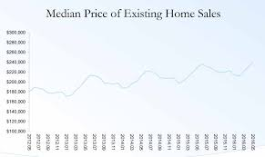record sale price existing home sales highest since feb 2007 as prices hit record
