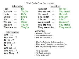 to be grammar verbs tobe for beginner conversations