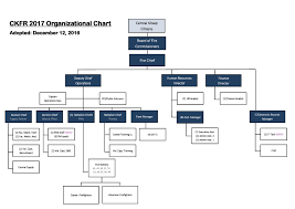 organizational chart central kitsap fire and rescue