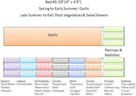 Fall Root Vegetables - 2013 garden plans garlic fall greens u0026 fall root veggies the