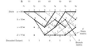 Trellis Encoder Convolutional Decoder National Instruments