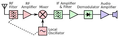 file superheterodyne receiver block diagram 2 svg wikimedia commons