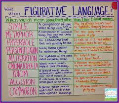 Analogy Practice Worksheets Good Analogy Essays