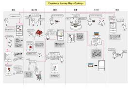 Customer Journey Mapping A Customer Journey Map Of Home Cooking Support Service Customer
