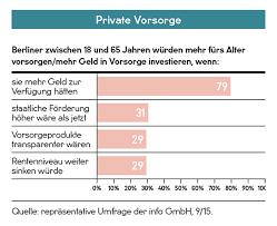 umfrage reicht die rente als 01 10 15 geld a ratgeber rente berliner akzente