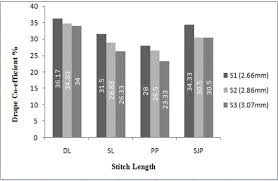 Drape Length Effect Of Stitch Lengths And Yarn Counts On Areal Density And