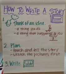 lucy calkins writing paper lucy calkins 20somethingkids and 1kookyteacher we have an anchor chart to help us remember the steps to writing a story