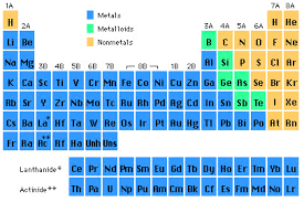 How Many Periods On The Periodic Table Elements