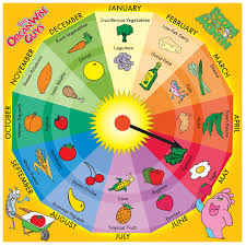 food of the month foods of the month wheel the organwise guys