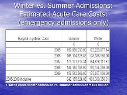 excess winter mortality and morbidity in the elderly in ireland has