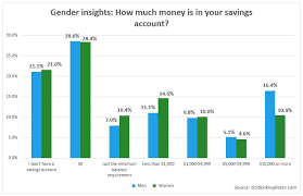 62 of americans less than 1 000 in savings survey finds
