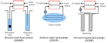 using ground source heat pump systems for heating cooling of