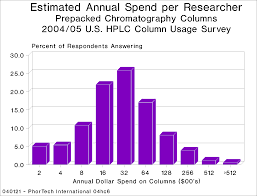 traditional hplc suppliers ignore burgeoning life science research