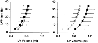 cardiovascular effects of insulin like growth factor 1 and growth