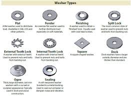 Types Of Wood Joints Pdf by Identification Charts For Different Types Of Fasteners