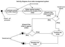 tutorialspoint uml class diagram uml activity diagrams