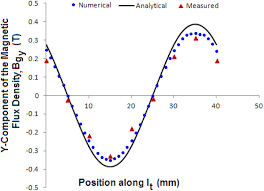 development of an analytical method to predict the behaviour of