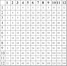 multiplication times table chart printable multiplication tables worksheets pin free multiplication
