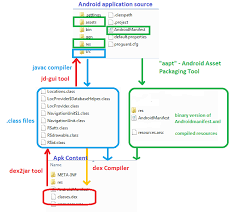 engineer apk engineering 3 dex2jar with jd gui decompiler tech