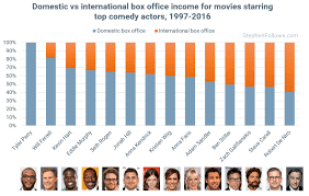 how important is international box office to hollywood