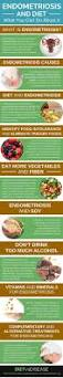 best 25 endometriosis diet ideas on pinterest anti inflammatory