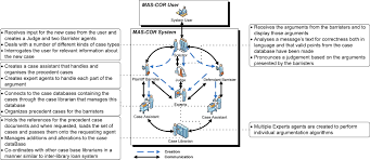 multiagent system for construction dispute resolution mas cor