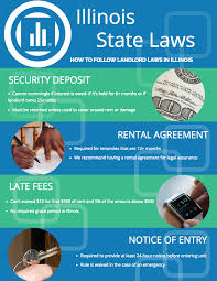 Landlord Tenant Act Notice Of Termination by Illinois Landlord Tenant Law Rentalutions Rentalutions