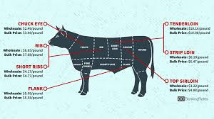 a cost breakdown how to pick your cut of meat gobankingrates