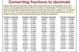 fraction to decimal conversion table fraction to decimal conversion chart for designers edgrafik