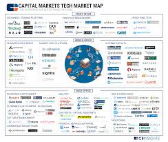 145 tech startups focused on transforming capital markets in one