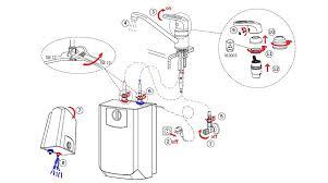 House Faucet Oras Professionals Articles