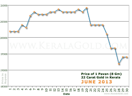 daily gold price chart june 2013 kerala gold about